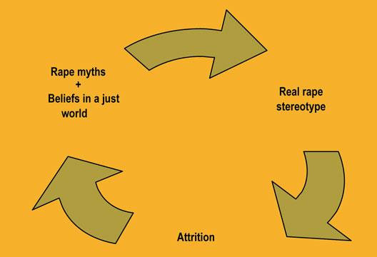 Cycle of rape myths