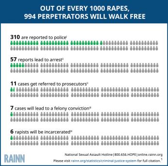 Rapist walks free